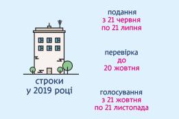 Строки бюджету участі у 2019 році