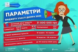 ПАРАМЕТРИ БЮДЖЕТУ УЧАСТІ 2020