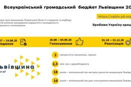 Оголошено початок відбору проєктів ВГБ Львівської області